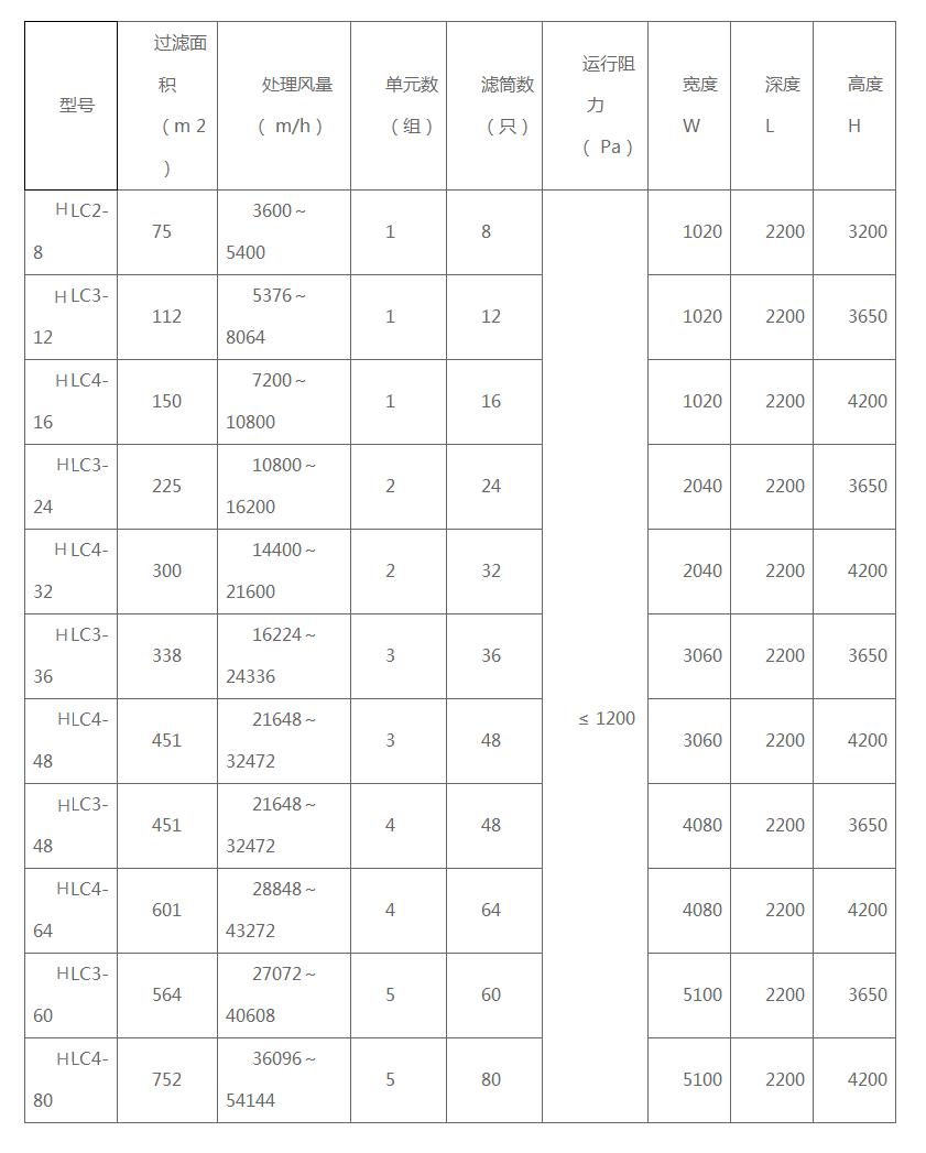 HLC型沉流式滤筒除尘器.png